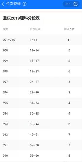如何查高考分数在全省排名图片